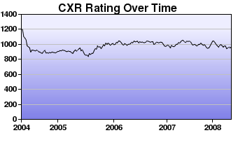 CXR Chess Rating Chart for Player Logan Colby