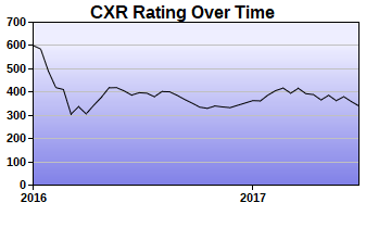 CXR Chess Rating Chart for Player William Vaughan