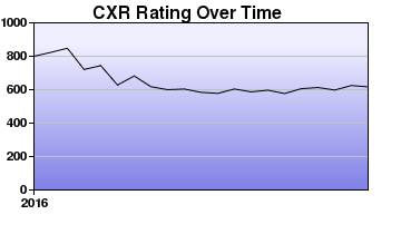 CXR Chess Rating Chart for Player Jacob Oneill