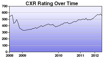 CXR Chess Rating Chart for Player Aidan Ramana