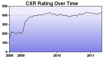 CXR Chess Rating Chart for Player Brooks Coats