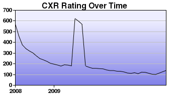 CXR Chess Rating Chart for Player R Wang