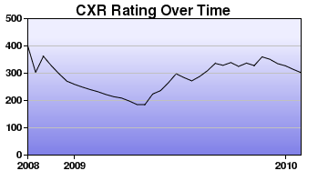 CXR Chess Rating Chart for Player L McBrearty