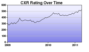CXR Chess Rating Chart for Player Brian Wilken