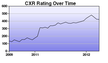 CXR Chess Rating Chart for Player Olin Ferguson