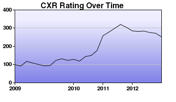 CXR Chess Rating Chart for Player Gabriel Curtis