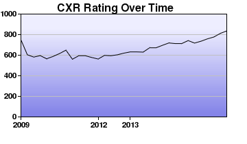 CXR Chess Rating Chart for Player Kadin Mahmood