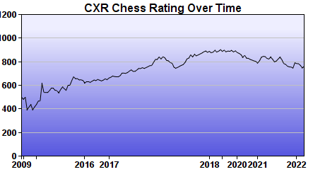 CXR Chess Rating Chart for Player Kendra Fee