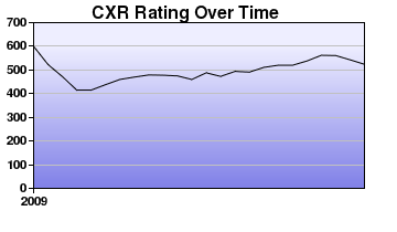 CXR Chess Rating Chart for Player L Murray