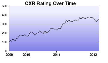 CXR Chess Rating Chart for Player Ethan Calvert