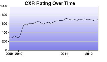 CXR Chess Rating Chart for Player Samuel Compton