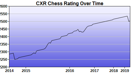CXR Chess Rating Chart for Player Advait Patel