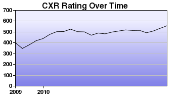 CXR Chess Rating Chart for Player Nathan Means