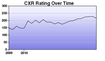 CXR Chess Rating Chart for Player Zachary Means