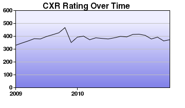 CXR Chess Rating Chart for Player Charles Floyd