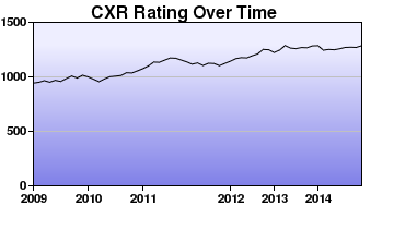 CXR Chess Rating Chart for Player Kenneth Teel