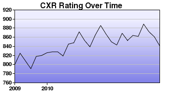 CXR Chess Rating Chart for Player Zach S