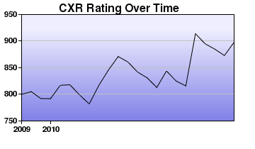 CXR Chess Rating Chart for Player Will S