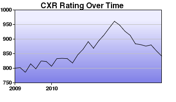 CXR Chess Rating Chart for Player Landen L