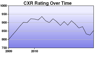 CXR Chess Rating Chart for Player Mason S