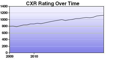CXR Chess Rating Chart for Player Owen G