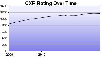 CXR Chess Rating Chart for Player Grant H