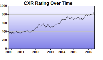 CXR Chess Rating Chart for Player Kyle Teel