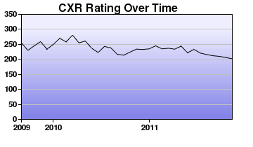 CXR Chess Rating Chart for Player Gray Strickland
