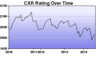 CXR Chess Rating Chart for Player Peter Sibbald