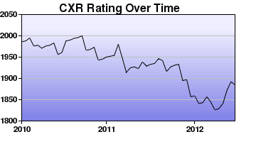 CXR Chess Rating Chart for Player Wayne Coppin