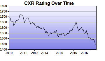 CXR Chess Rating Chart for Player Harry  Jordan