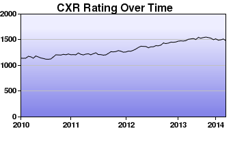 CXR Chess Rating Chart for Player David Chan