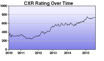 CXR Chess Rating Chart for Player Koby Cowan