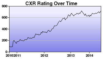CXR Chess Rating Chart for Player Trinity Santos