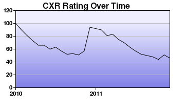 CXR Chess Rating Chart for Player Christopher Johns