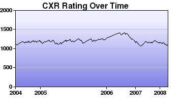 CXR Chess Rating Chart for Player D McCooeye