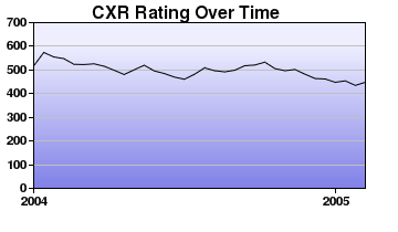 CXR Chess Rating Chart for Player T Farrell