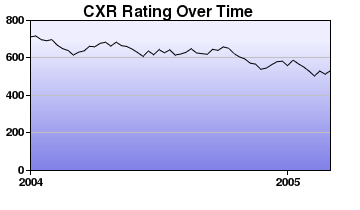 CXR Chess Rating Chart for Player R Groulx