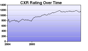 CXR Chess Rating Chart for Player S Guet-McCreight