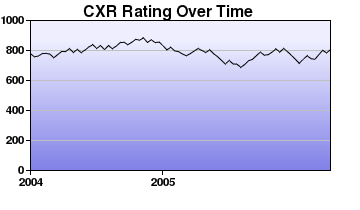 CXR Chess Rating Chart for Player C Hall