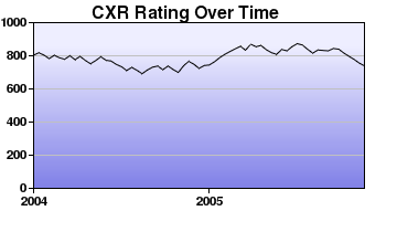 CXR Chess Rating Chart for Player M Longo