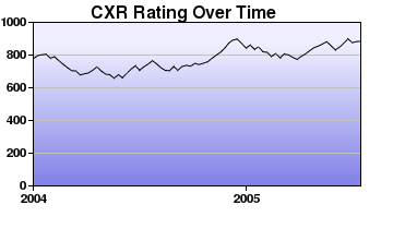 CXR Chess Rating Chart for Player R Mar