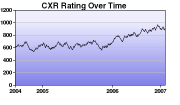 CXR Chess Rating Chart for Player K Purdy