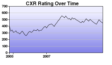 CXR Chess Rating Chart for Player T Pelletier
