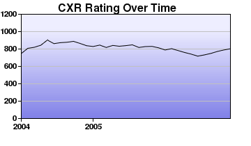 CXR Chess Rating Chart for Player A Verstrate