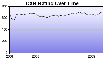 CXR Chess Rating Chart for Player B Verstrate