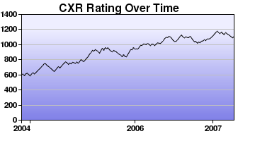 CXR Chess Rating Chart for Player C Hart