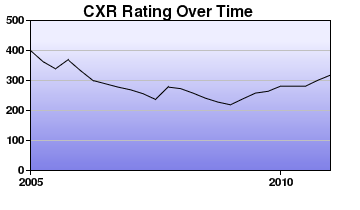 CXR Chess Rating Chart for Player H White