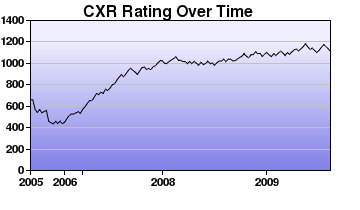 CXR Chess Rating Chart for Player L Gagnon