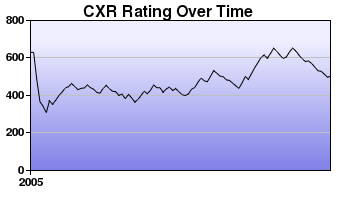 CXR Chess Rating Chart for Player L Dufault